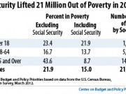 social security poverty
