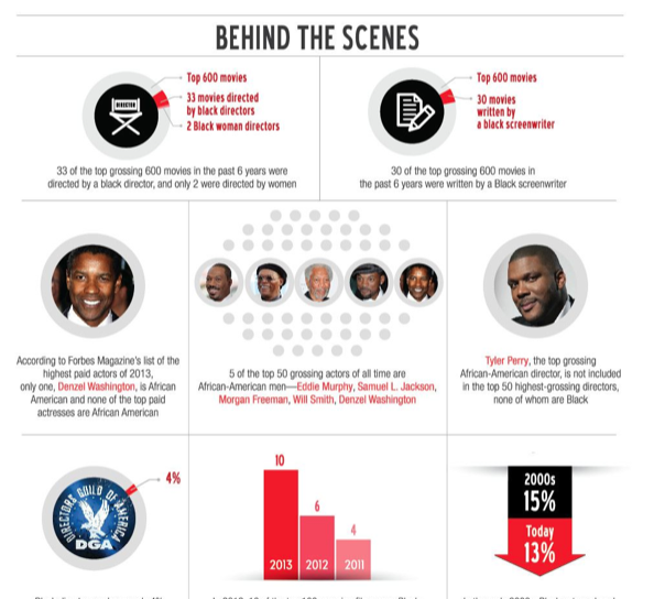 Racial Inequality and Hollywood in 2014, By the Numbers [Infographic]