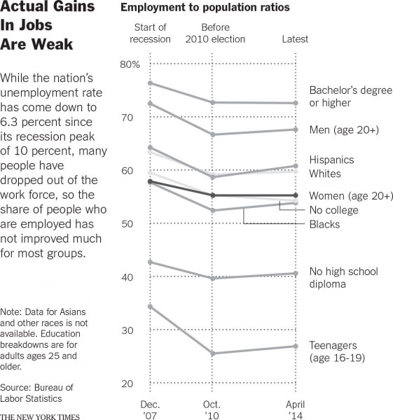 NYT: Black Women Have Seen No Improvement in Their Employment Rate During Recovery