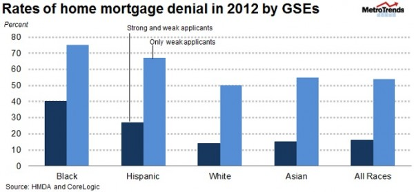 Blacks With Weak Credit 50% More Likely to Have Mortgage Applications Rejected Than White Peers