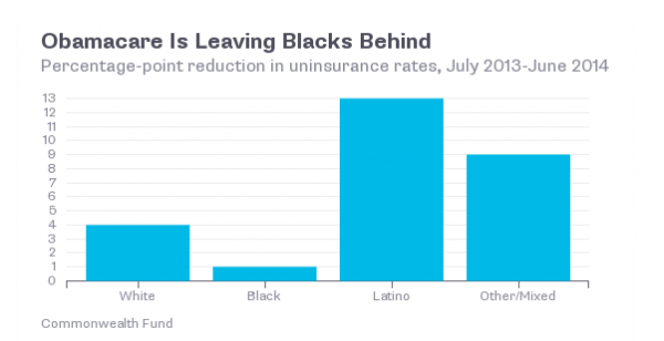 Obamacare Is Helping Everyone Except Black People