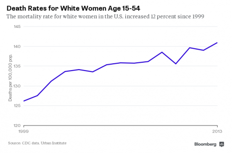 Death Rates for Black Women Are Declining, But Surging for Young White Women