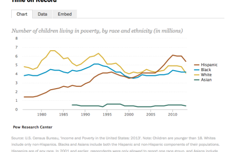 "For First Time Since Census Began, Number of Black Children Living in Poverty Has ""Eclipsed"" Whites"