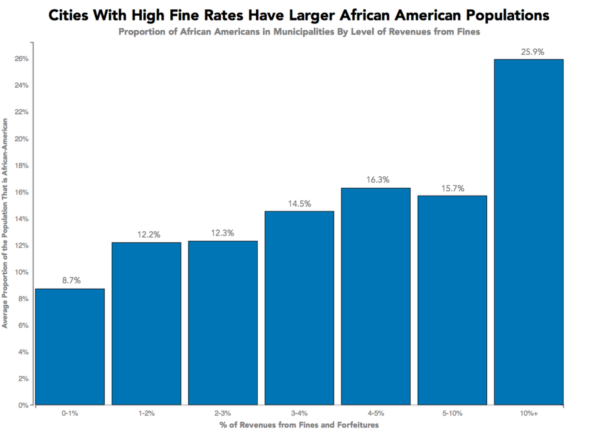 The Engine of America Runs on Black Failure: Issuing Fines to Poor Blacks Keeps Cities Afloat